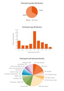 20151126 participant statistics-01